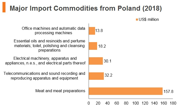 Graph: Major import commodities from Poland (2018)