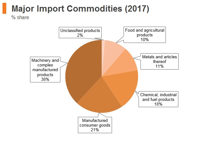 Graph: Poland major import commodities (2017)
