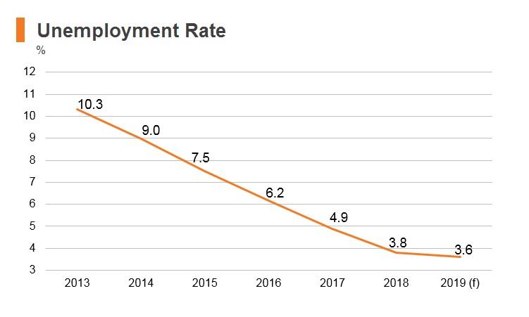 Graph: Poland unemployment rate