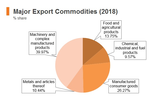 Graph: Poland major export commodities (2018)