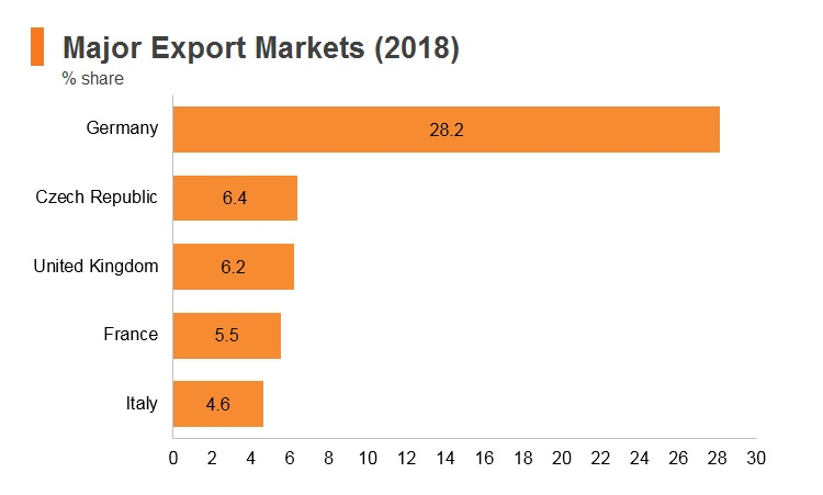 Graph: Poland major export markets (2018)