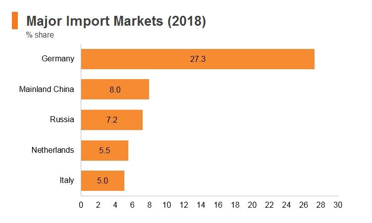 Graph: Poland major import markets (2018)