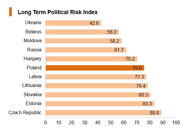 Graph: Poland long term political risk index
