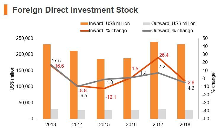 Graph: Poland FDI stock