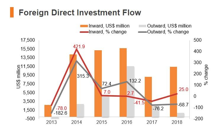 Graph: Poland FDI flow