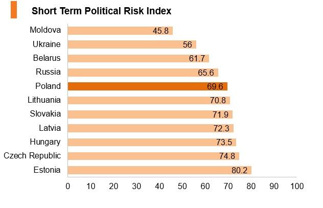 Graph: Poland short term political risk index