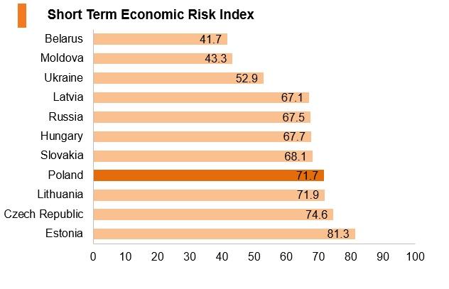 Grph: Poland short term economic risk index