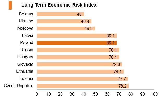 Graph: Poland long term economic risk index