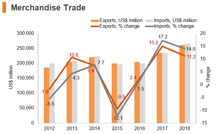 Graph: Poland merchandise trade