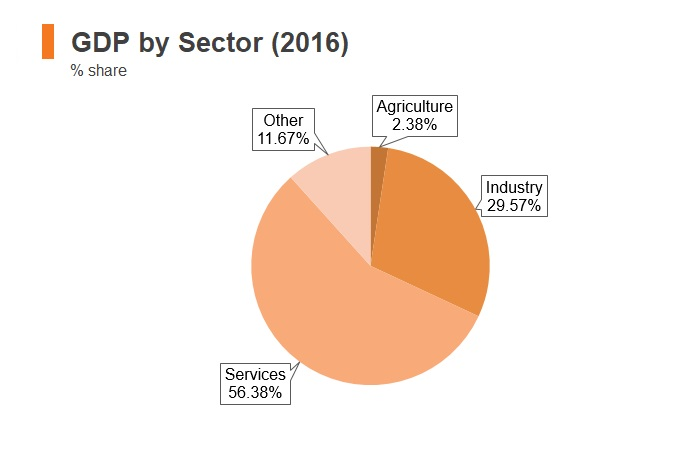 Graph: Poland GDP by sector (2018)