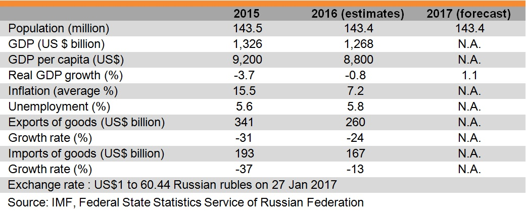 Table: Major Economic Indicators (Russia)