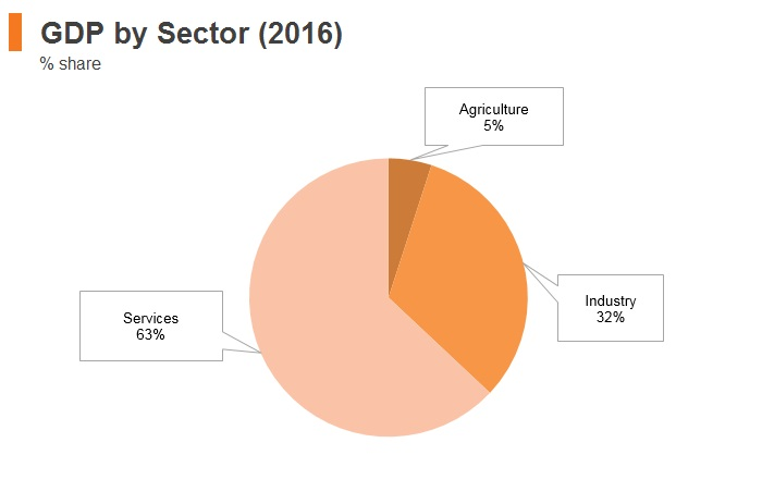 Graph: Russia GDP by sector (2016)