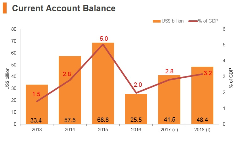 Graph: Russia current account balance