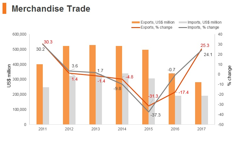 Graph: Russia merchandise trade