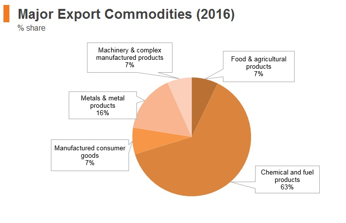 Graph: Russia major export commodities (2016)