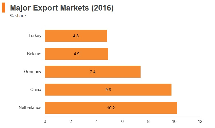 Graph: Russia major export markets (2016)