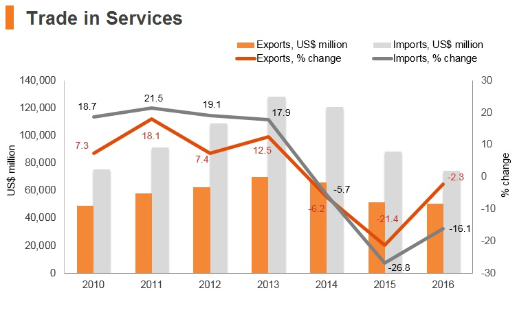 Graph: Russia trade in services