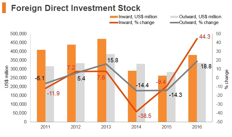 Graph: Russia FDI stock