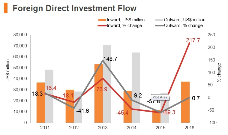 Graph: Russia FDI flow