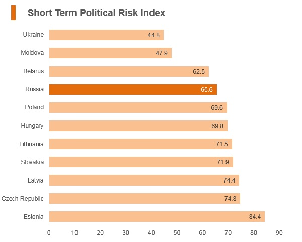 Graph: Russia short term political risk index