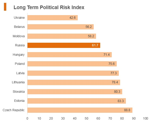 Graph: Russia long term political risk index