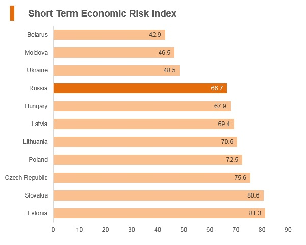 Graph: Russia short term economic risk index