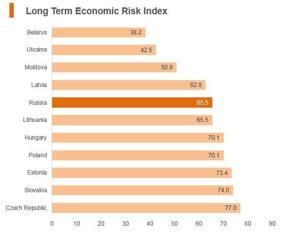 Graph: Russia long term economic risk index