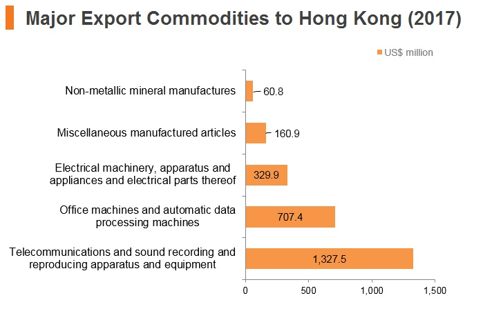 Graph: Russia major export commodities to Hong Kong (2017)