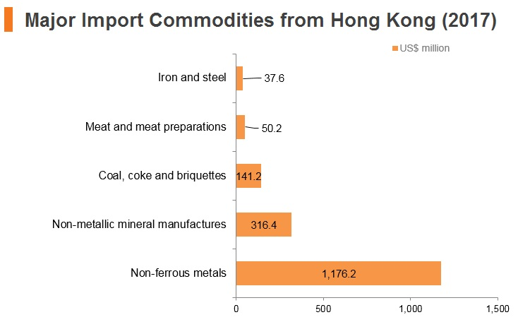 Graph: Russia major import commodities from Hong Kong (2017)
