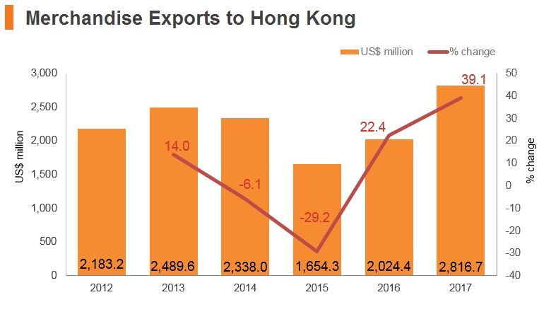 Graph: Russia merchandise exports to Hong Kong