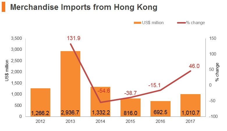 Graph: Russia merchandise imports from Hong Kong