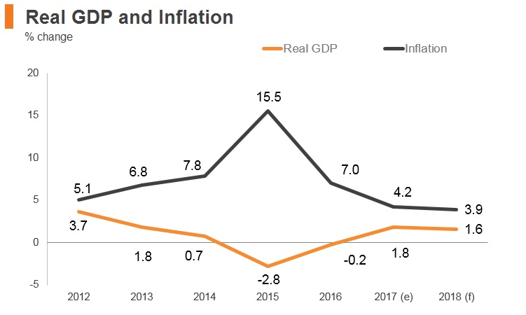Graph: Russia real GDP and inflation