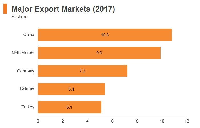 Graph: Russia major export markets (2017)