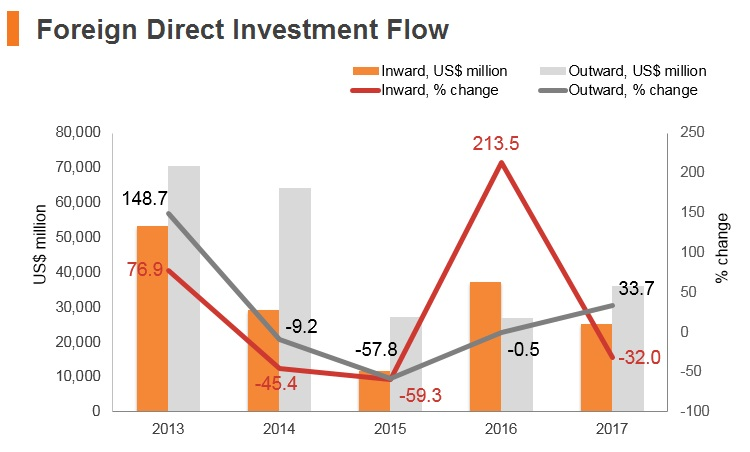 Graph: Russia FDI flow