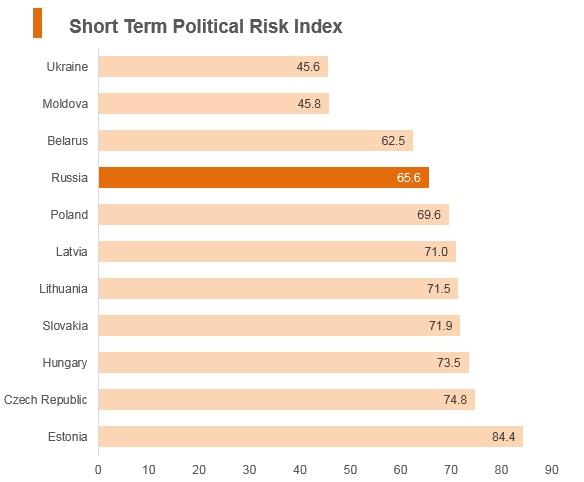 Graph: Russia short term political risk index