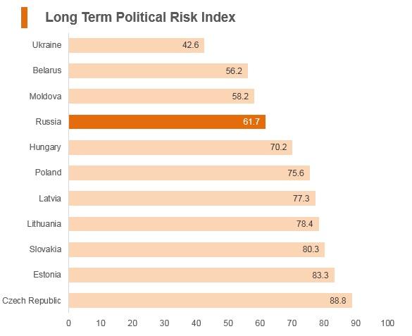 Graph: Russia long term political risk index