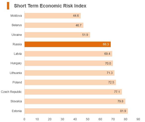 Graph: Russia short term economic risk index