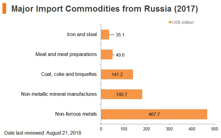 Graph: Major import commodities from Russia (2017)