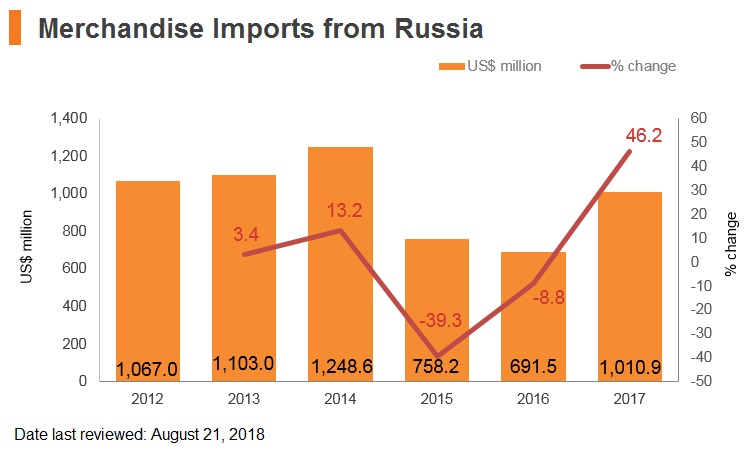 Graph: Merchandise imports from Russia