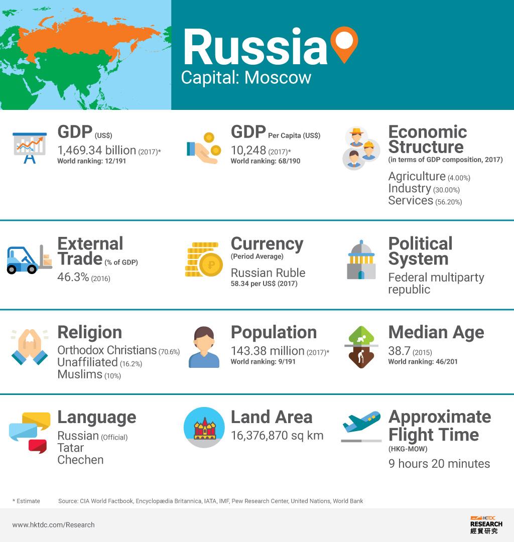 Graph: Russia factsheet