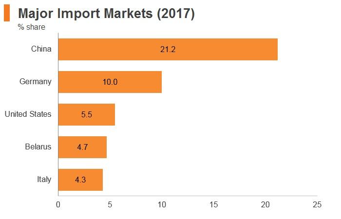 Graph: Russia major import markets (2017)
