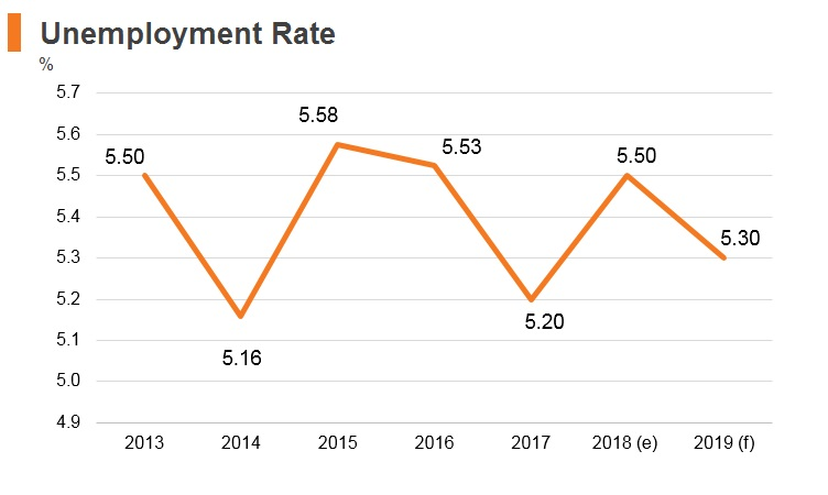 Graph: Russia unemployment rate