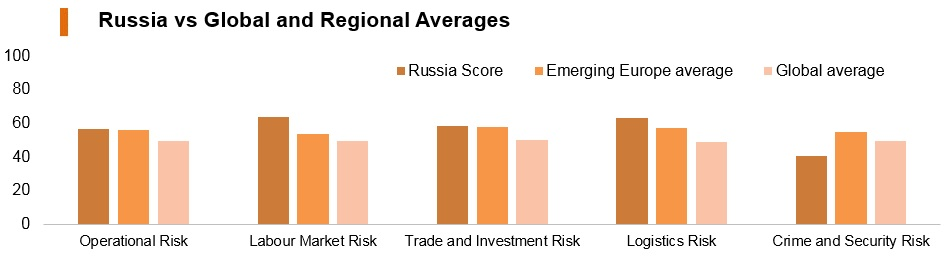 Graph: Russia vs global and regional averages