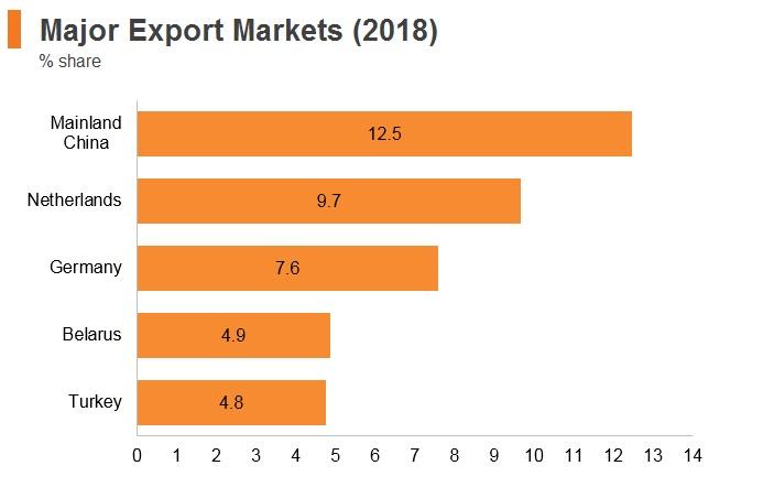 Graph: Russia major export markets (2018)