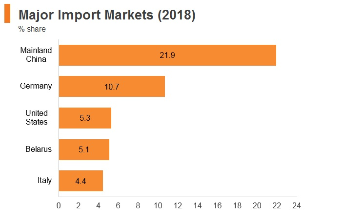 Graph: Russia major import markets (2018)