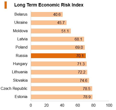 Graph: Russia long term economic risk index