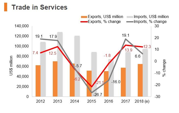 Graph: Russia merchandise trade
