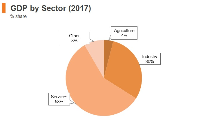 Graph: Chile GDP by sector (2017)