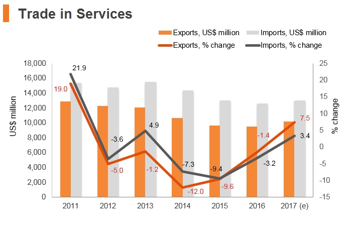 Graph: Chile trade in services