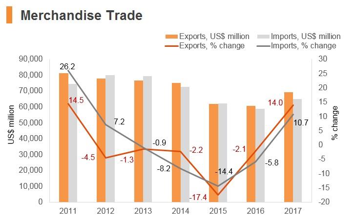 Graph: Chile merchandise trade
